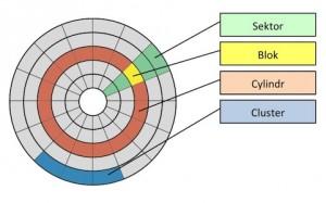 Logické rozdelenie HDD