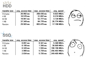 Porovnanie rýchlostí HDD a SSD