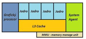 Štruktúra procesoru